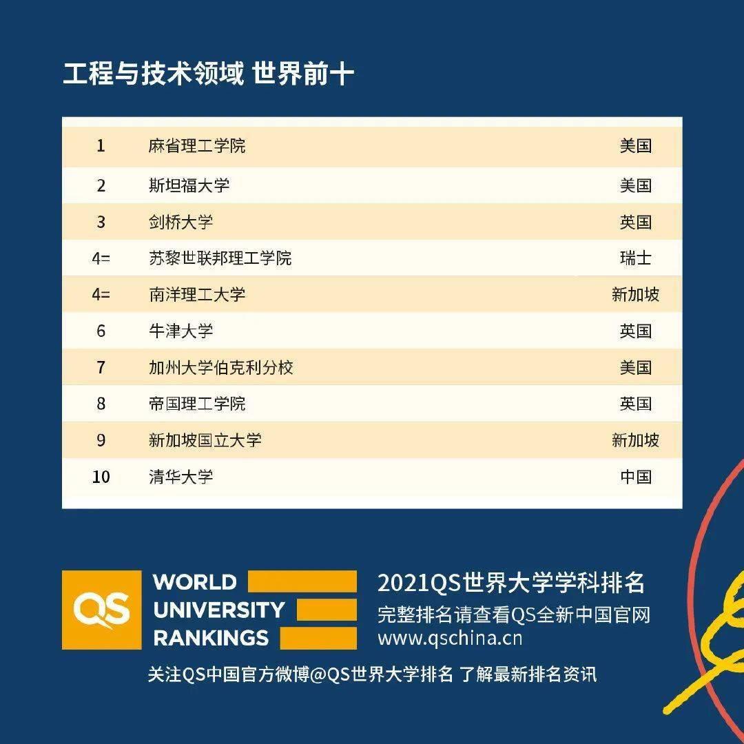重磅!2021年QS世界大学学科排名发布!为什么这份排名含金量高?