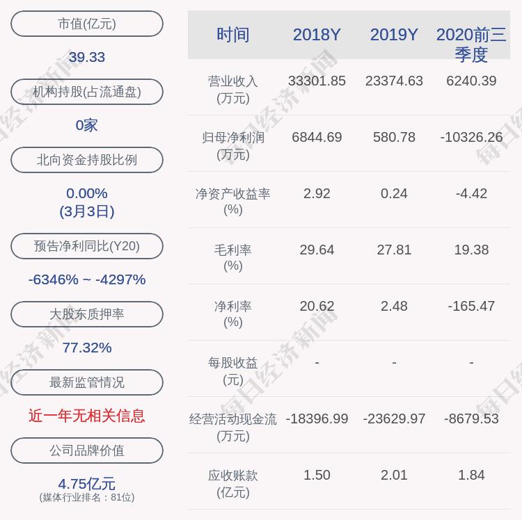 交易异动!青海春天:近3个交易日上涨22.94%