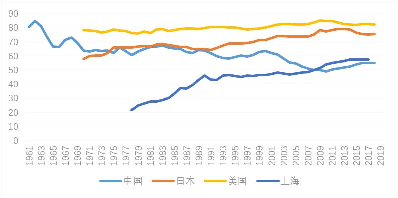 上海gdp 全国占比_世界各国gdp占比饼图