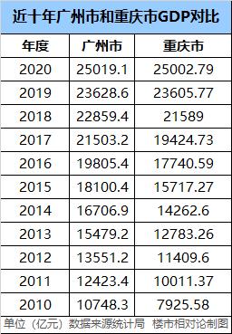 天津深圳gdp_2021年上半年GDP十强市,南京超越天津,重庆不敌广州
