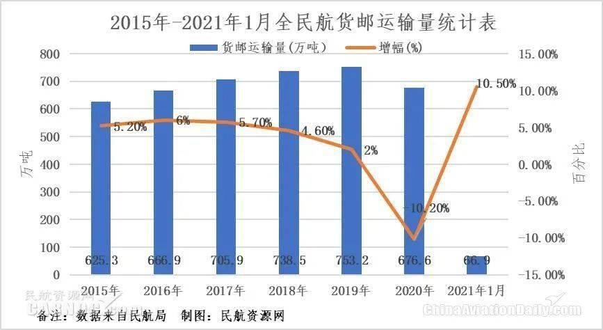物流快递占gdp比发达国家高_物流占GDP比重18 接近发达国家一倍(3)