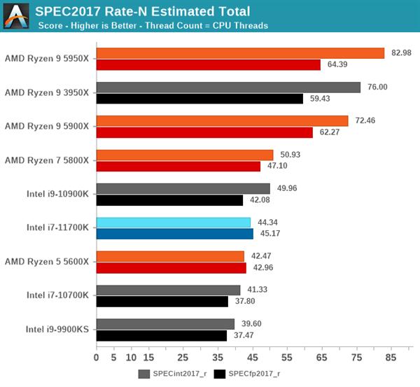 Intel 11代酷睿i7-11700K评测:性能猛增20%、功耗/温度爆炸的照片 - 6
