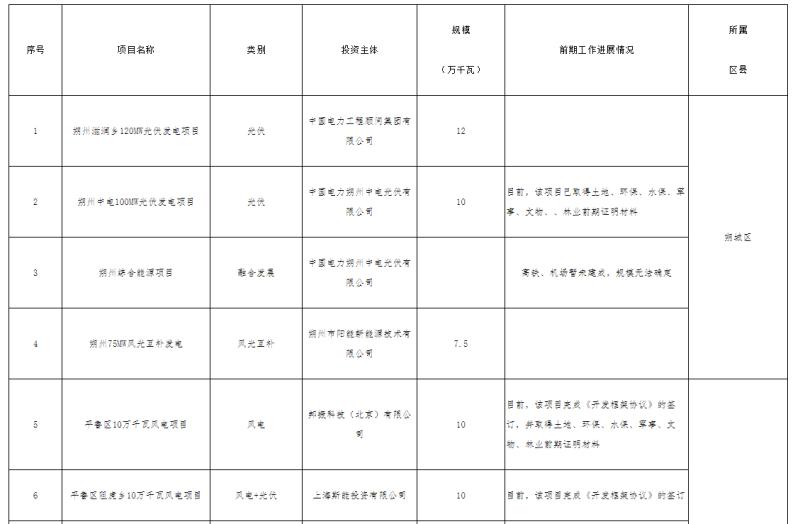 """""""十四五""""期间,山西省朔州市储能配置规模为2.3-4.6千兆瓦"""