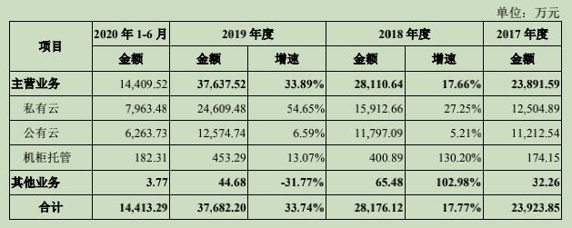 2018年与2019年增速为27.25%、54.65%