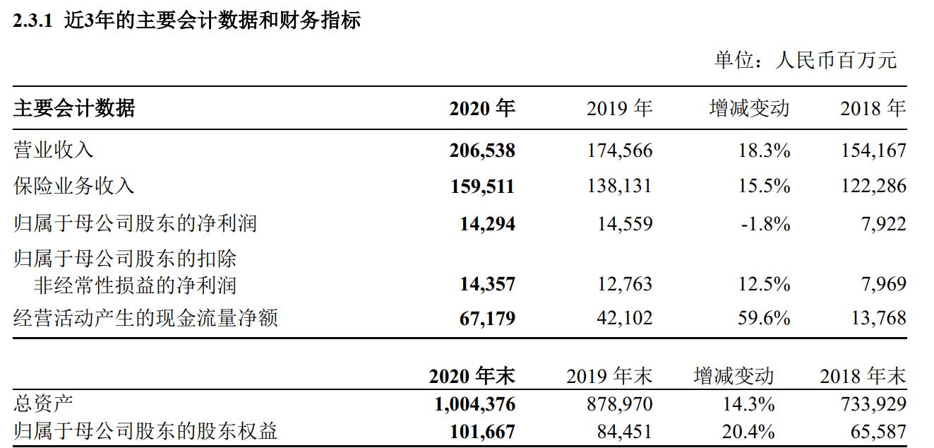 新华保险2020年报:保险业务收入呈现出下滑趋势