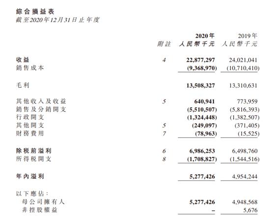 """首富钟睒睒的农夫山泉交""""成绩单"""":2020年股东应占溢利增长6.6%"""