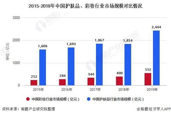 2020年中国彩妆行业市场现状、竞争格局及发展前景分析 本土彩妆品牌正在崛起