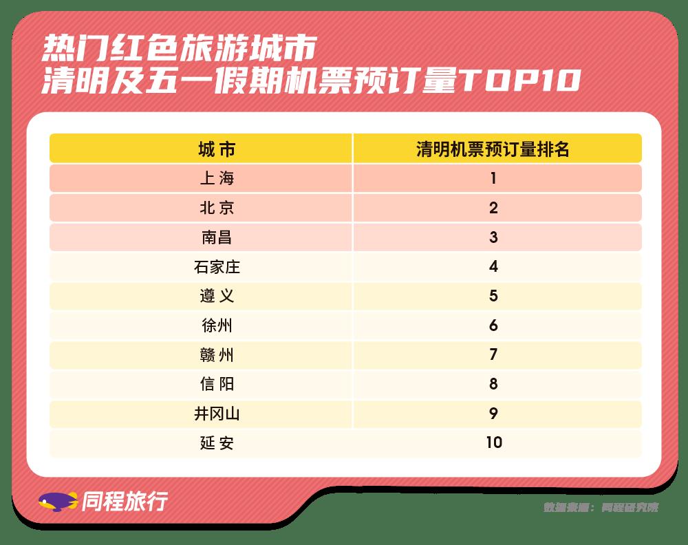 同程旅行:北京成为清明五一假期红色旅游第一大客源城市