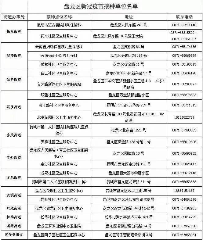 昆明85个新冠疫苗接种点公布!钟南山紧急呼吁!