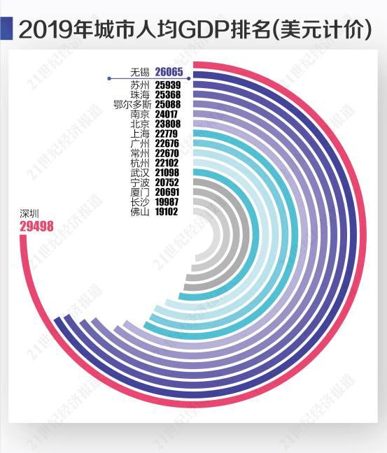 2017年无锡的经济总量_无锡经济开发区范围图