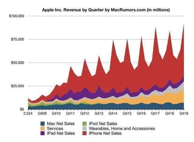 库克的劳动合同即将到期,这个让苹果市值过万亿的男人都做了些什么?