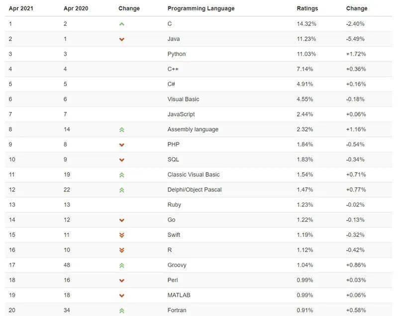 TIOBE 4 月榜单:上古编程语言 Fortran 击败 Objective-C,PHP、Go 下滑
