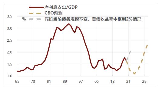 全球第二季度gdp对比_方正中期 全球经济下滑 矿石反弹乏力将回落
