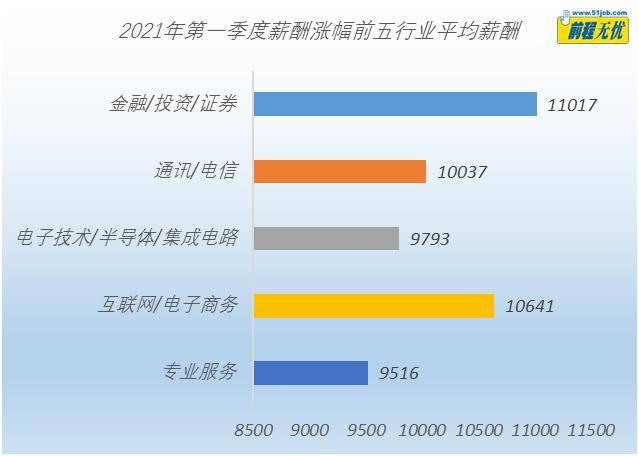 """报告:一季度北京""""打工人""""平均月薪最高,达11187元  第2张"""