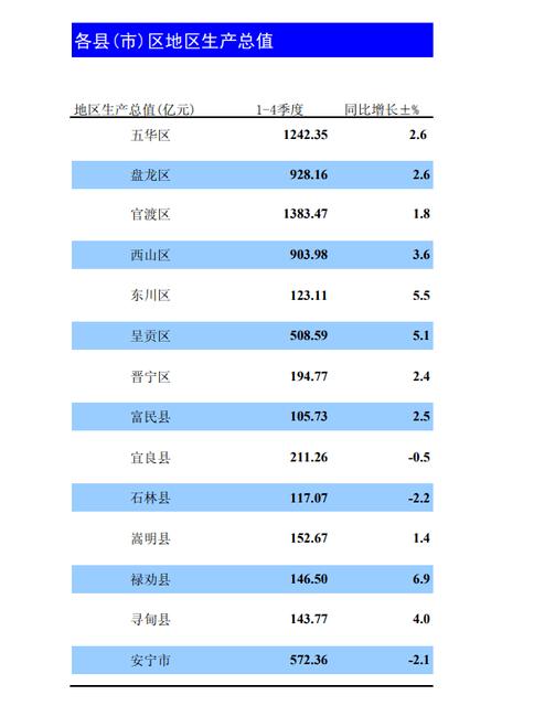 曲靖gdp增速排名2020_厉害 曲靖2020年GDP名义增速全国第一