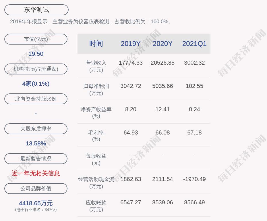 东华测试:聘用何欣为企业财务经理,2020年12月迄今任企业