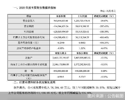 2020年净利润同比下滑416.46% 青青稞酒业绩并不理想