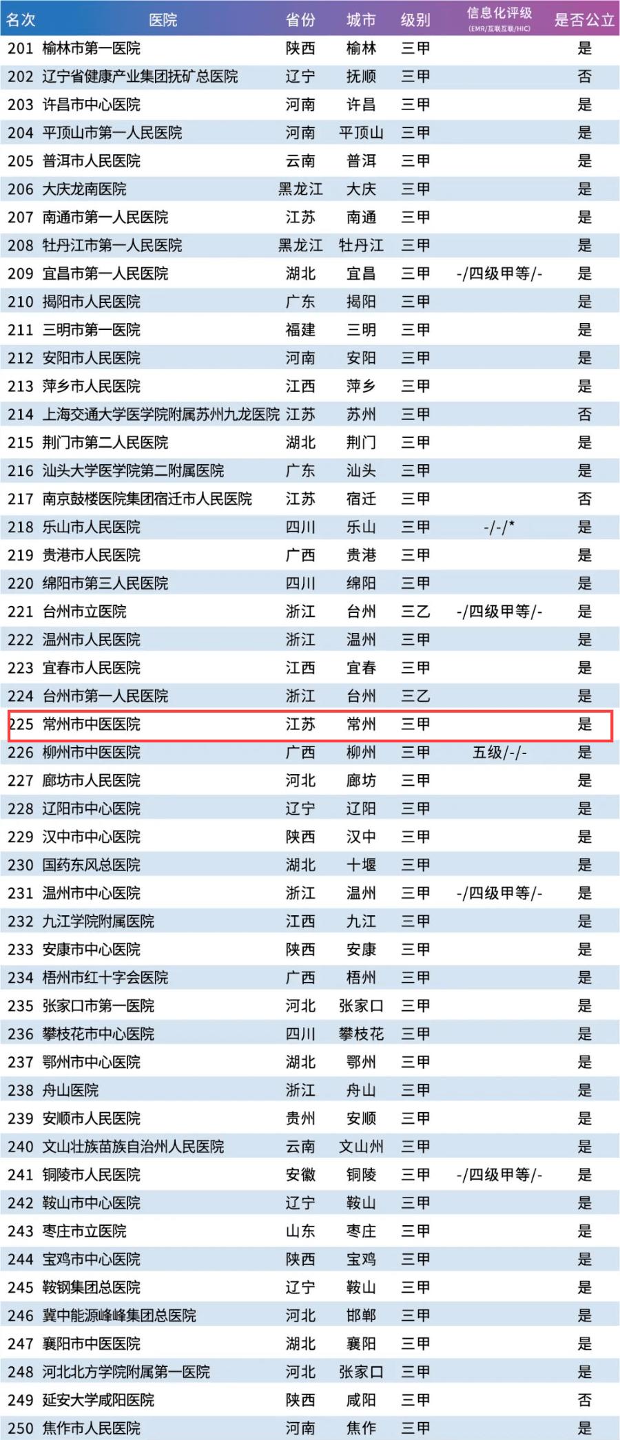 国内医院排行榜_行业数据 中国百强医院排名出炉,河南仅上榜两家
