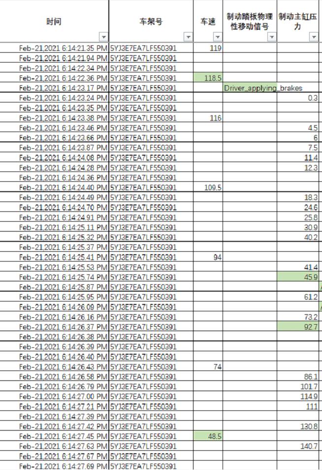 限速80开到118.5?特斯拉公布车辆原始数据!
