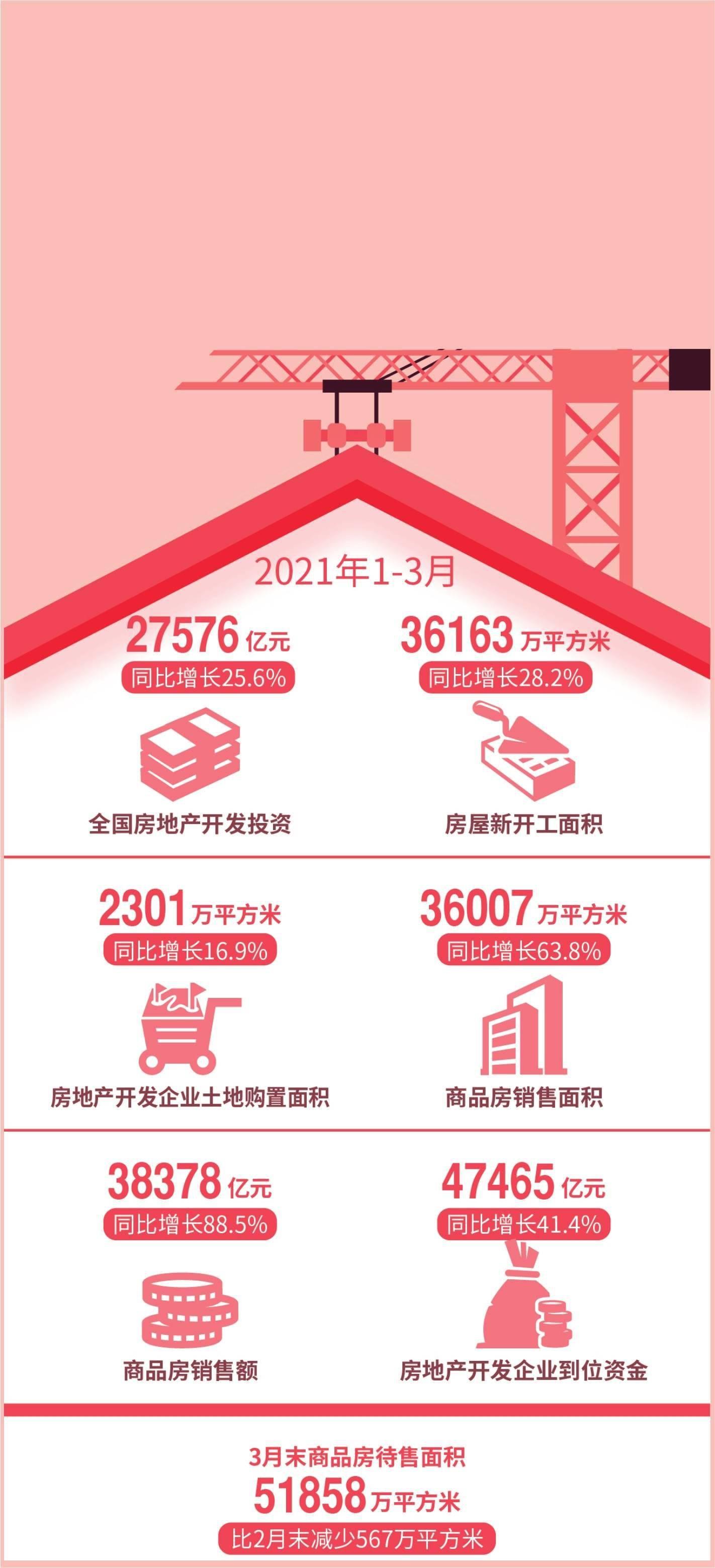 今年房地产政策加码:住建部13次派督导组 各地调控超140次