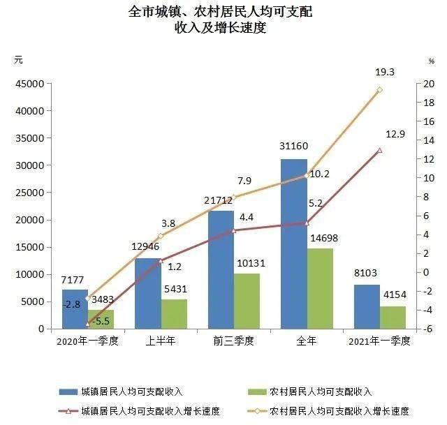 2021年安徽人均收入_2021年安徽高考分数线(3)