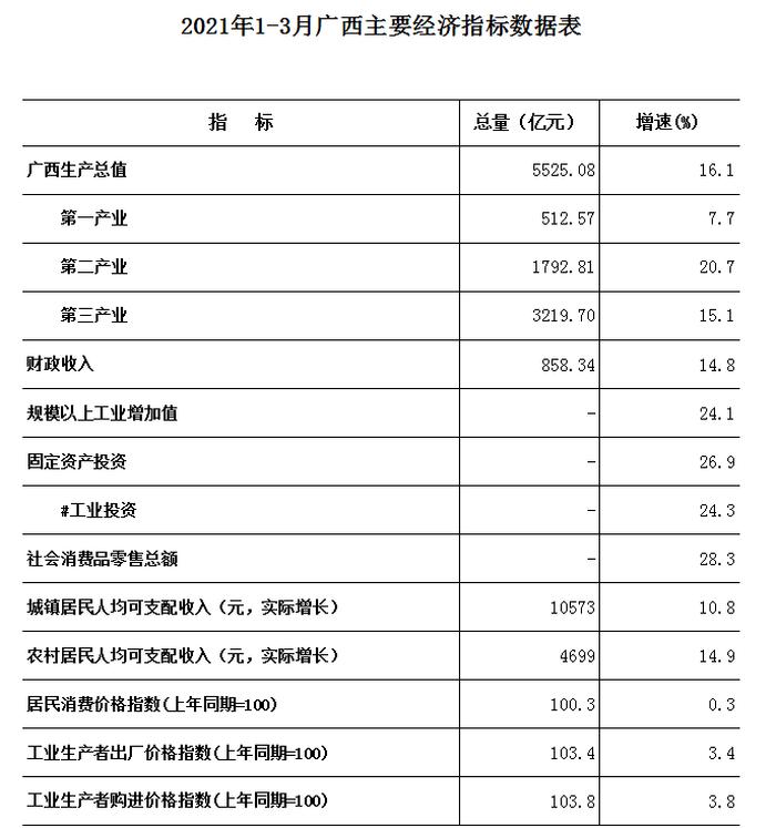 广西各市gdp2021排名_2016年一季度广西14个市GDP排名出炉 最厉害的竟然不是南宁