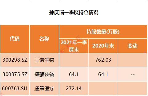 最新!明星私募调仓路线图:冯柳、邓晓峰加仓医疗股,这些白马股遭减持(附股)