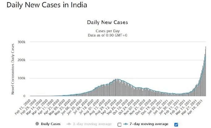 1天新增34万例,印度新冠全面失控!遗体积压、腐烂,民众当街焚尸,更可怕的是…