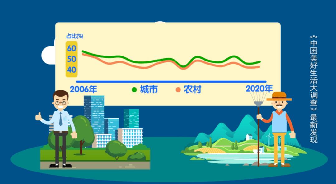 2020年十大最具幸福感城市公布,南宁上榜!