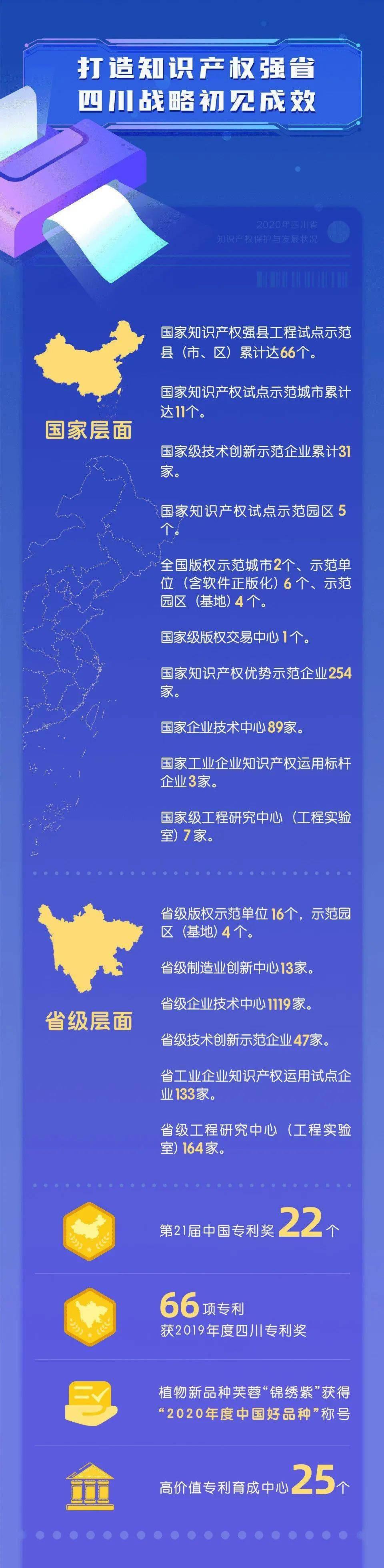 一图读懂《2020年四川省知识产权保护与发展状况》,为四川这些成绩打call!