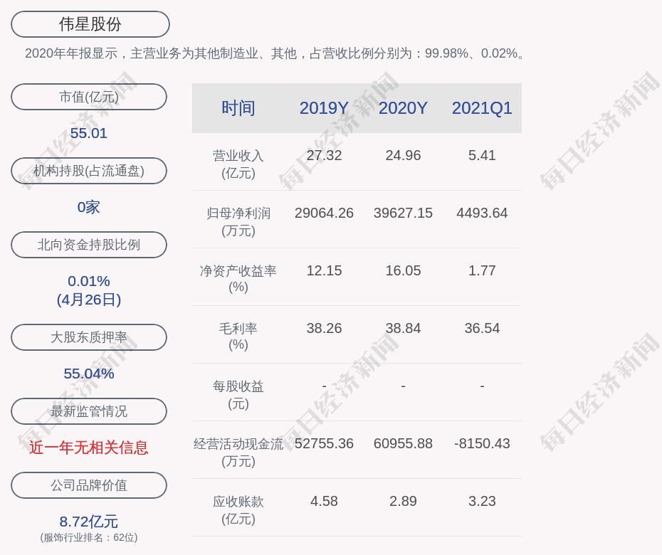 伟星股份股票:伟星股份:2021年第一季度净利润约4