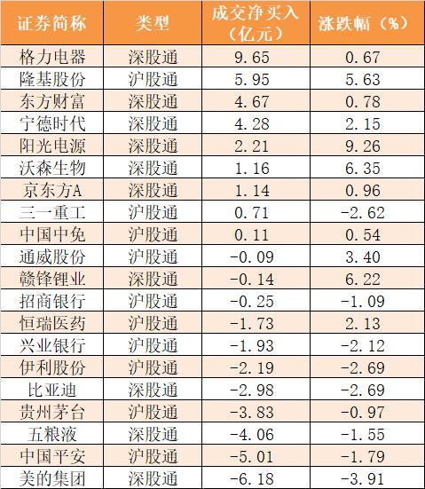 【一周资金路线图】创业板连涨三周!资金涌入生物医药股