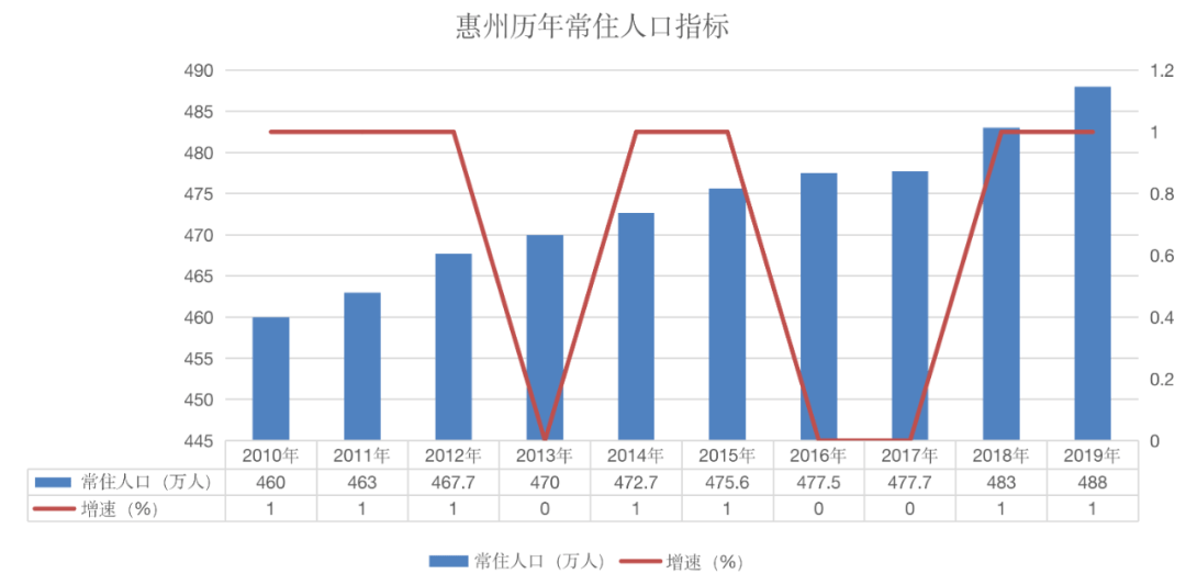 惠州跟九江的GDP_江西赣州加九江的2018年GDP,拿到浙江可排名第几