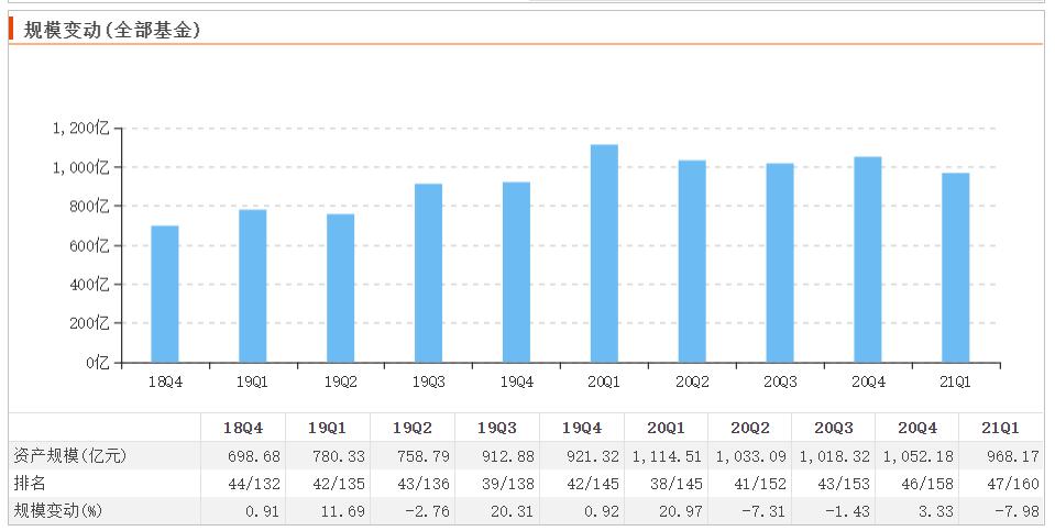 中加科鑫混合募集期延长21天,公司资产规模一季度下滑