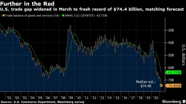 因进口额飙升,美国3月份贸易赤字升至历史新高