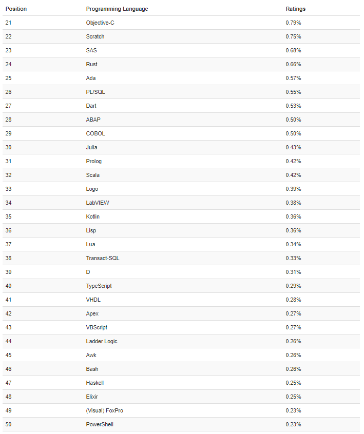 TIOBE 5月榜单:Python重回榜二,有望夺冠