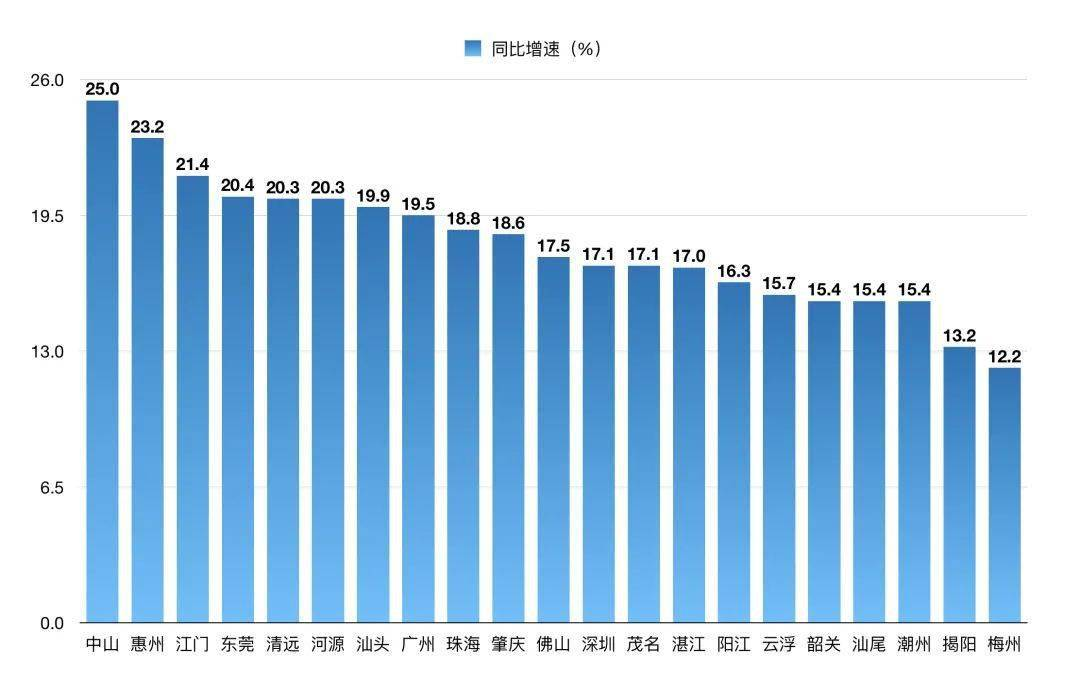 佛山gdp_一季度广佛GDP8956亿!佛山进出口总额增势创近年新高