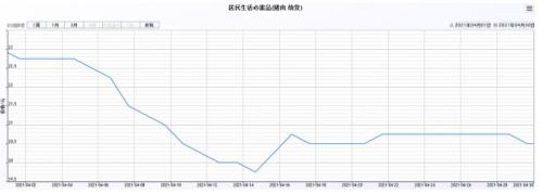 环比下降0.2%;活鸡(普通)、羊肉(统货)均价每500克11.80元、51.50元
