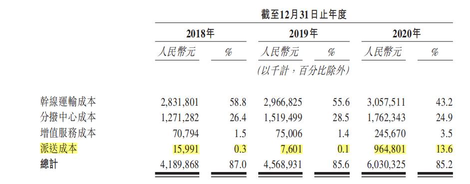 港股IPO|又一物流公司赴港上市!安能物流递交主板招股书,2020年扭亏为盈净赚2.18亿元