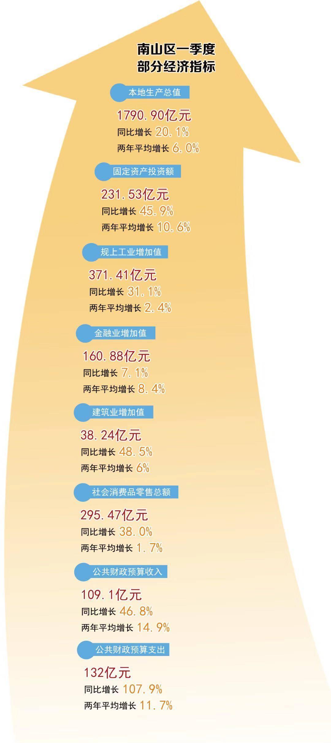 gdp的增长_GDP↑26.9%泾河新城一季度实现开门红