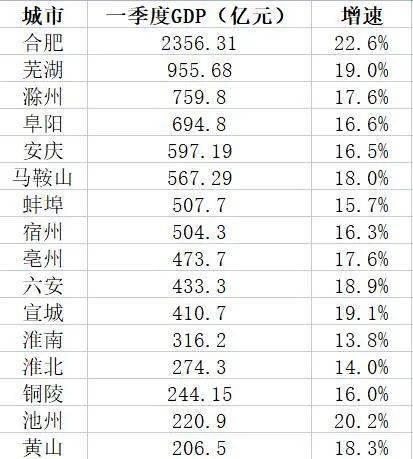 """安徽gdp_安徽GDP""""跻身""""全国前十,但仍有上升空间"""