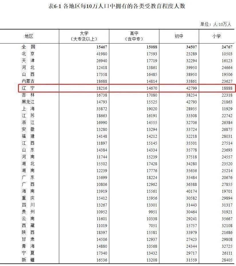 东北人口六年减少_人口普查
