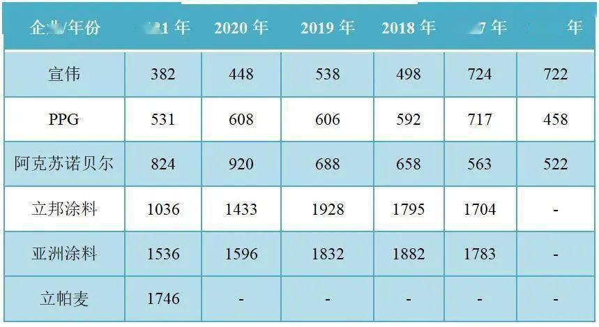 全球油漆排行_2021全球81大油漆和涂料企业排行榜,8家中国企业上榜
