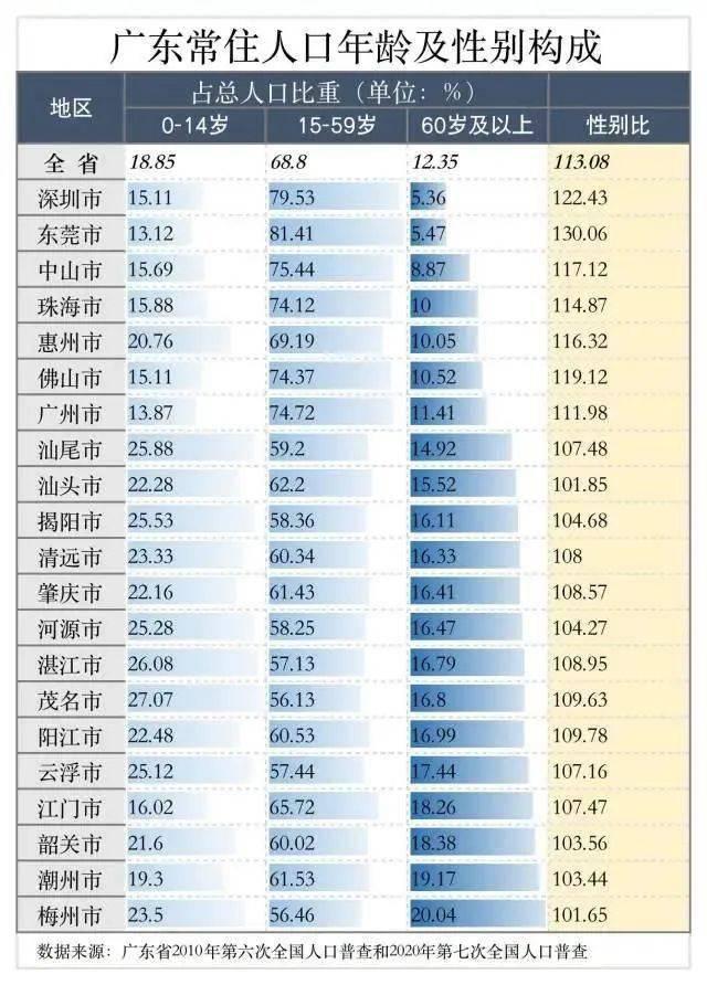 汕头人口_汕头常住人口550.2万,十年增长11.1万,男女性别比为……
