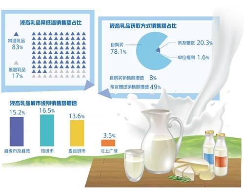 """伊利集团消费趋势报告(乳制品)""""发布:液态乳品消费表现亮眼"""