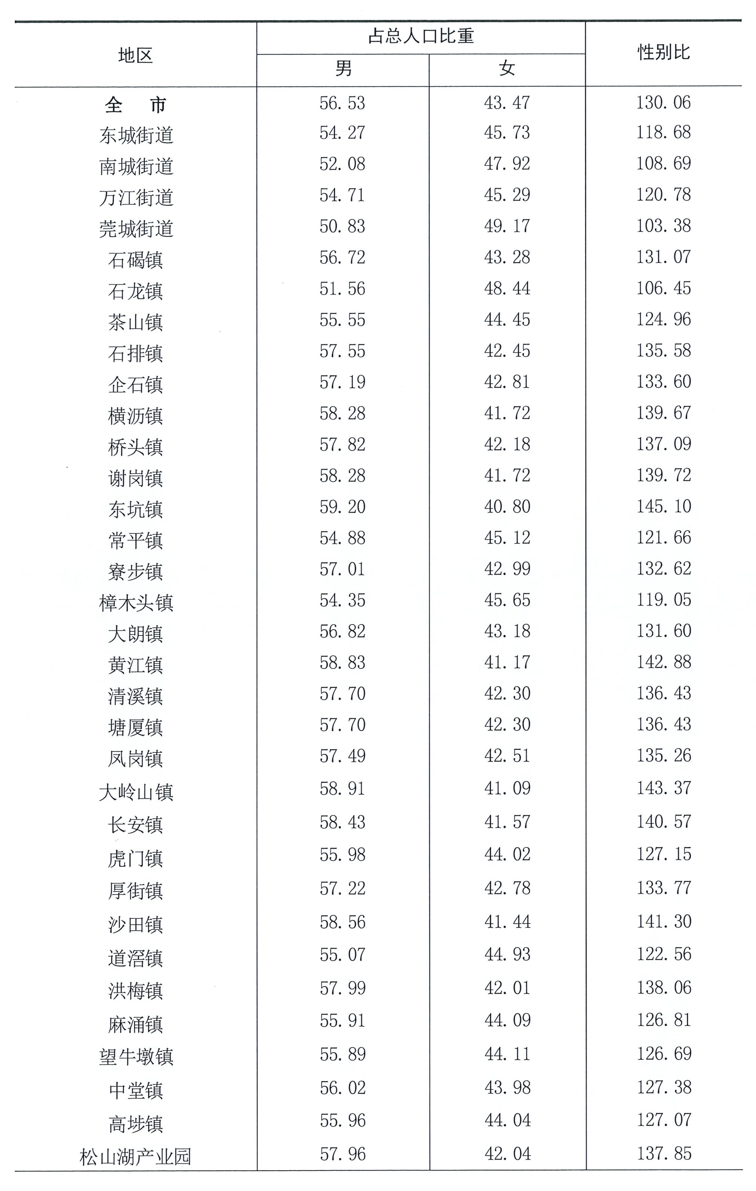 东莞长安镇有多少人口_持续优化!东莞长安这些路口有新变化