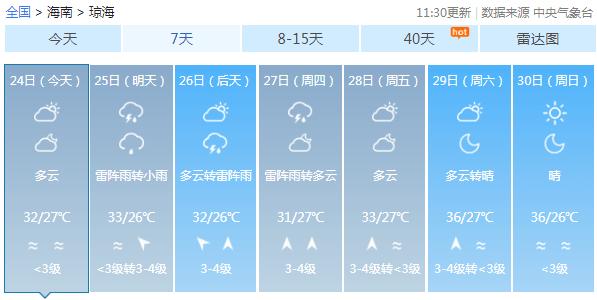 44.2℃!海南如此高温!本周天气情况是→