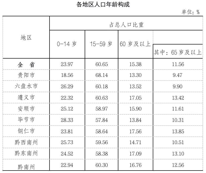 贵州10年人口增长381.56万,三地超500万,遵义排第二
