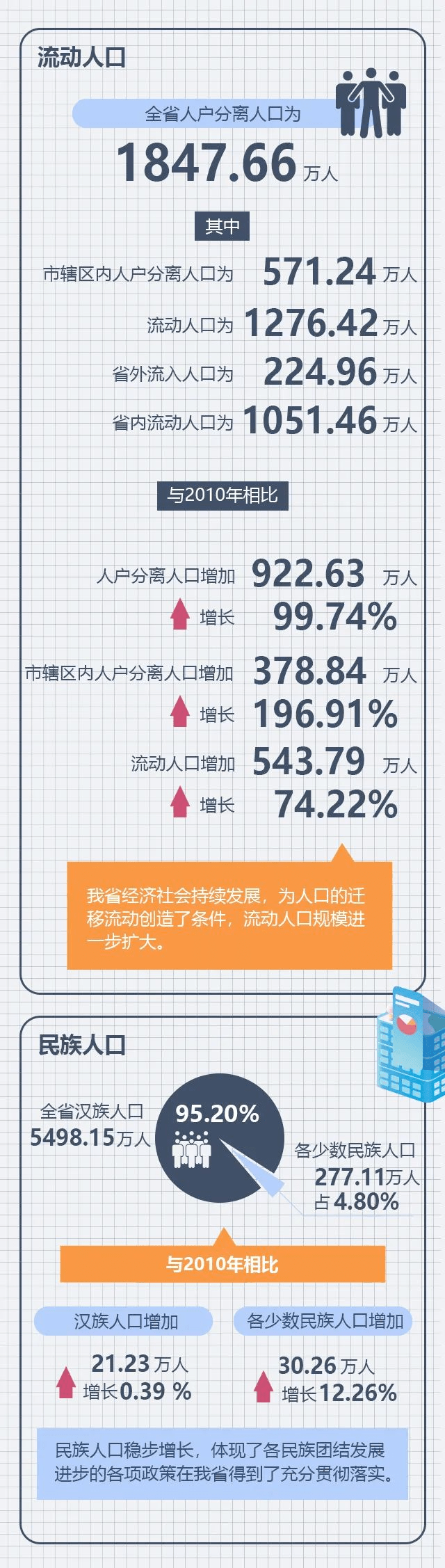 湖北省人口普查数据出炉!城镇人口新增超787万人 全省人户分离人口高达184