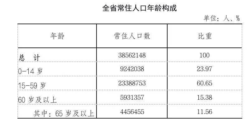 遵义县人口_遵义常住人口660.6万人!